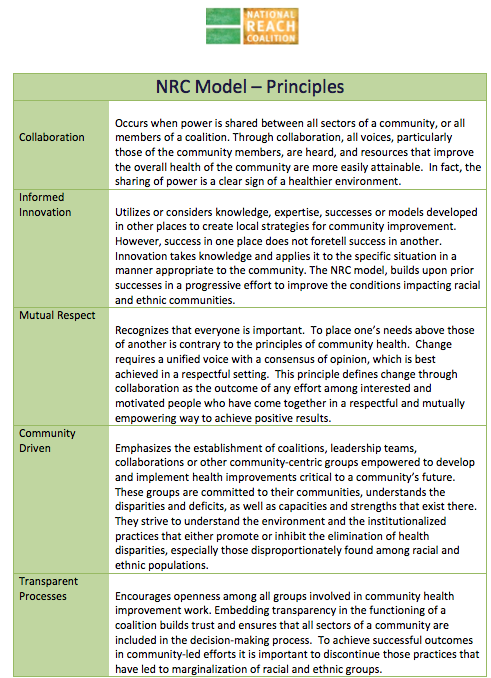 NRC Model - Principles 1
