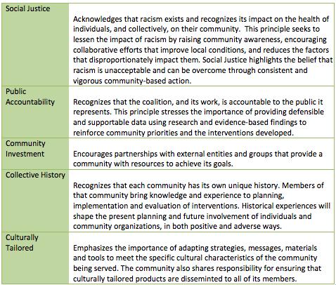 NRC Model Principles 2