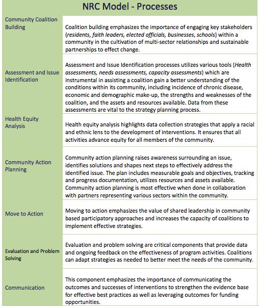 NRC Model - Processes