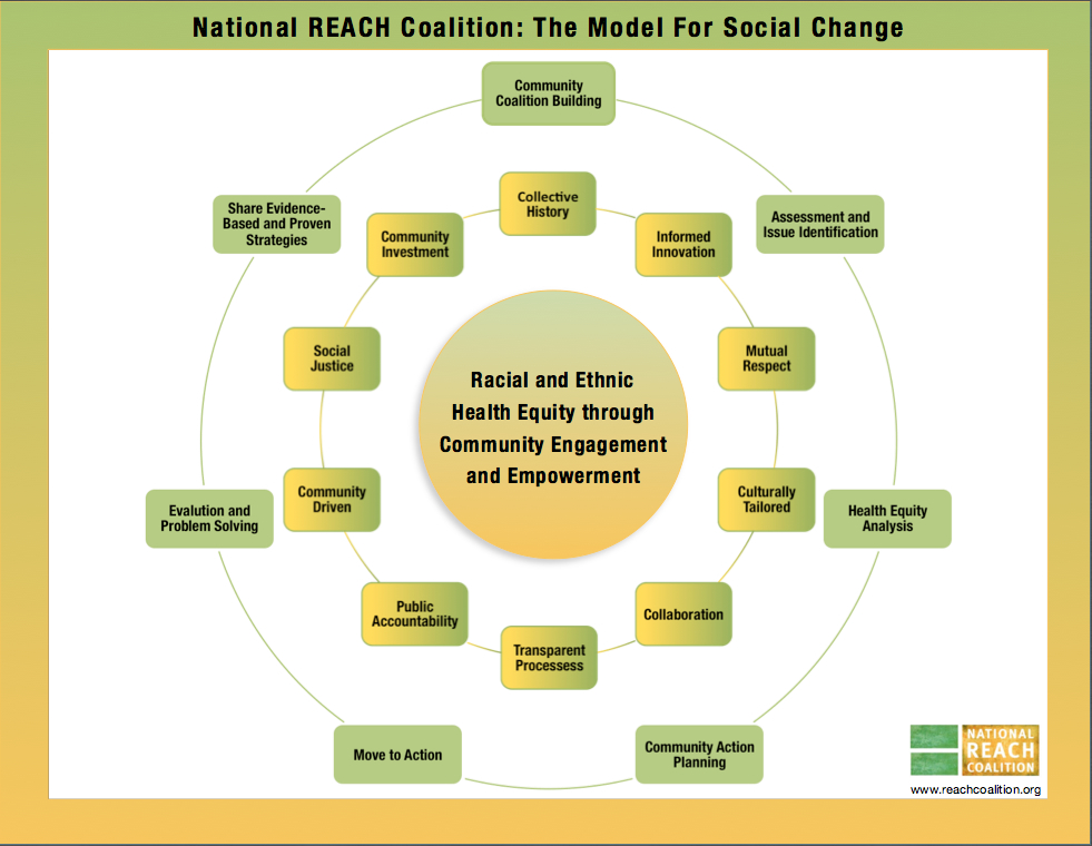 Permission required for use of the NRC Model.  For more information www.info@reachcoalition.org